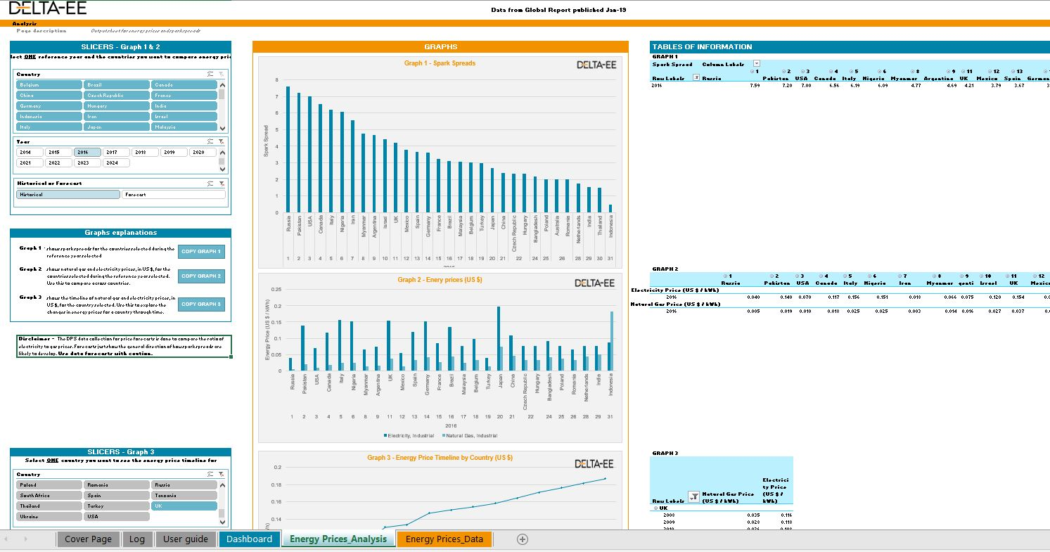 graphs and data from distributed power energy prices database