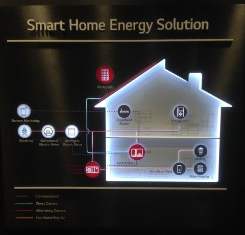 Chillventa-blog---smart-home-energy