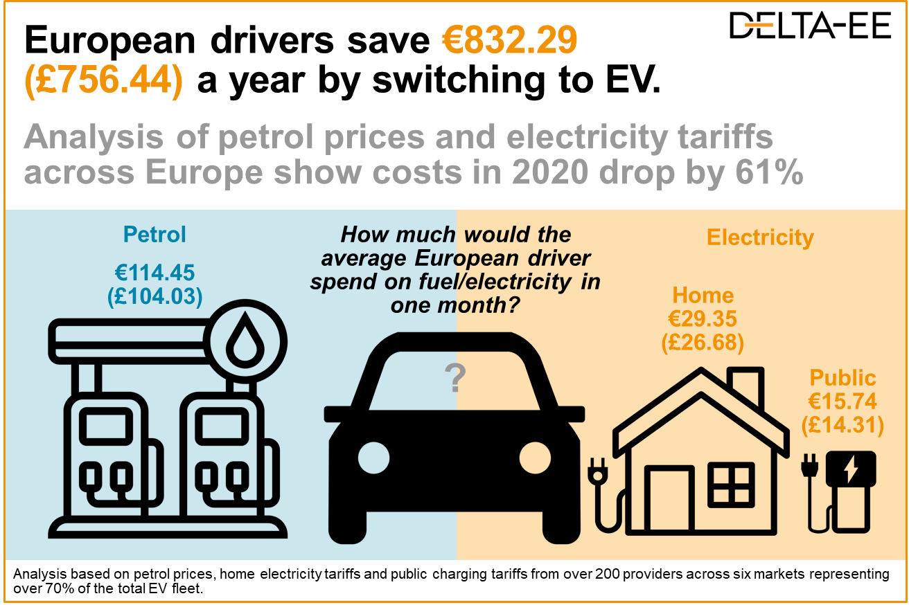 European drivers save 832 Euros 756 pounds per year switching to an EV