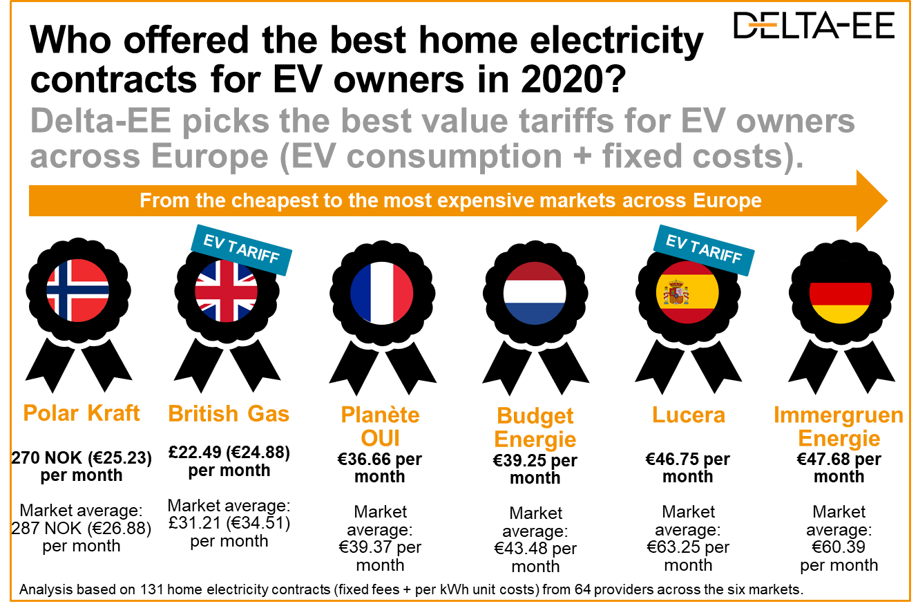 the best home electricity contracts for EV owners in 2020