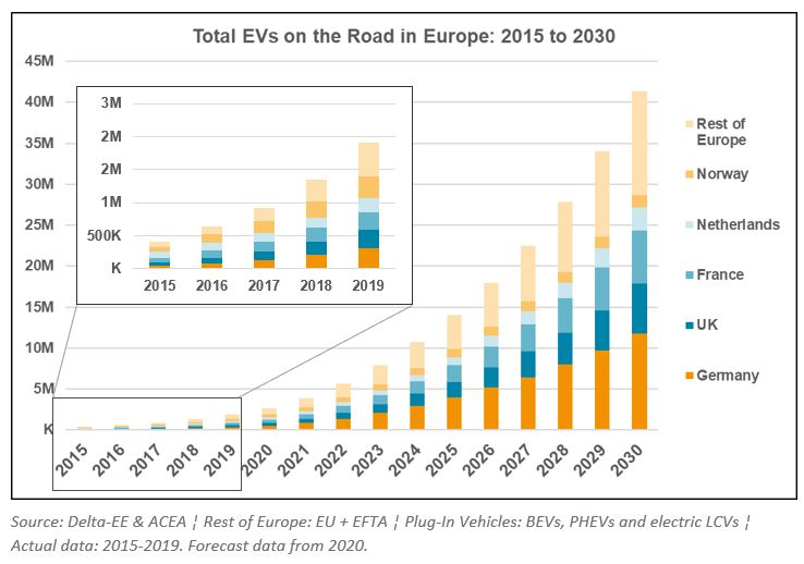 total EVs on the road in Europe