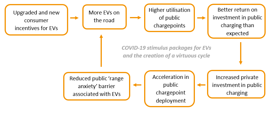 covid-19 stimulus packages for EVs