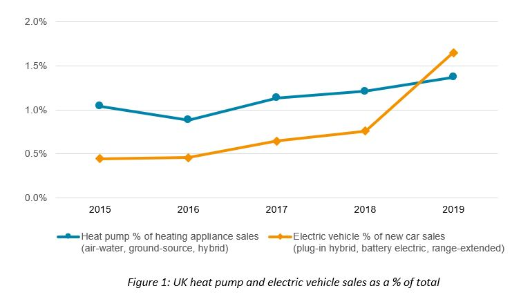 graph showing UK heat pump and electric vehicle sales as a % of total