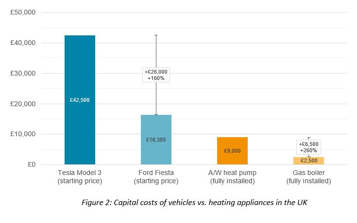 Capital costs of vehicles vs. heating appliances in the UK