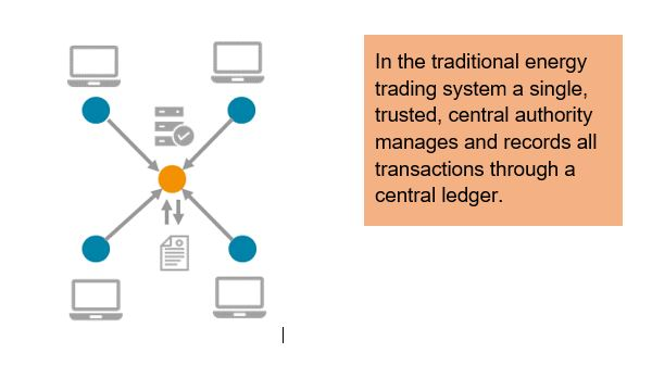 In the traditional energy trading system a single trusted, central authority managed and records all transactions through a central ledger.