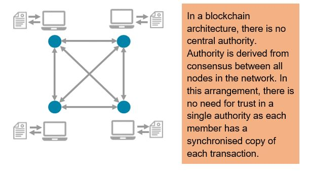 In a blockchain architecture, there is no central authority.  Authority is derived from consensus between all nodes in the network. In this arrangement, there is no need for trust in a single authority as each member has a synchronised copy of each transaction.