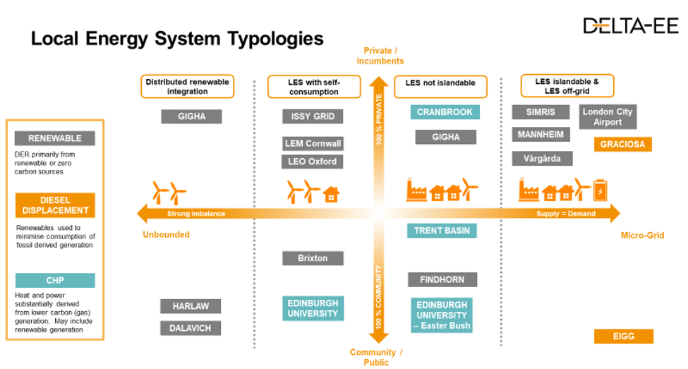 a framework for local energy systems concepts