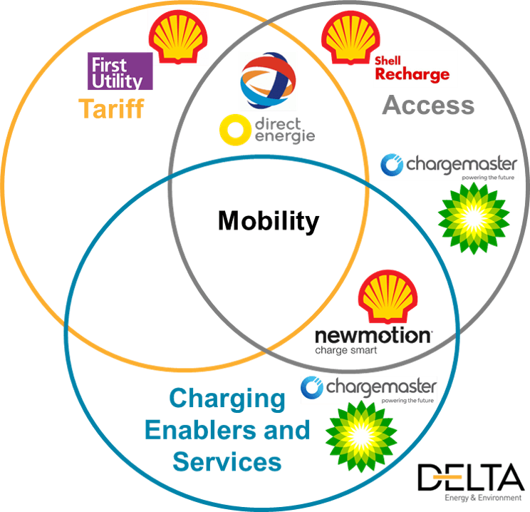 Are Electric Vehicles changing BP's business model?