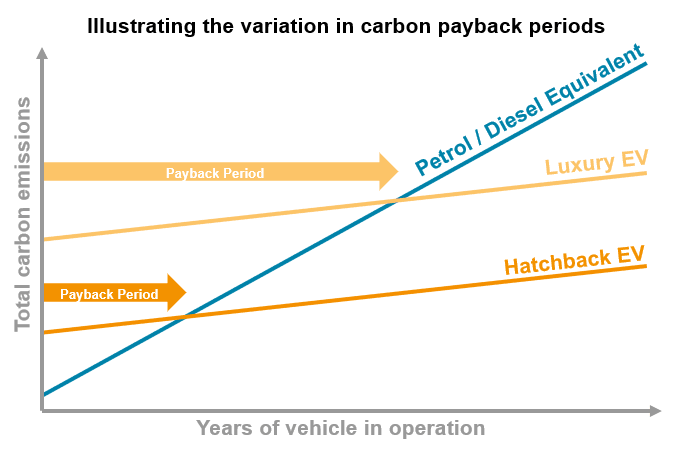 graph illustrating the variation in carbon payback periods, demonstrating petrol/diesel vehicles take the longest