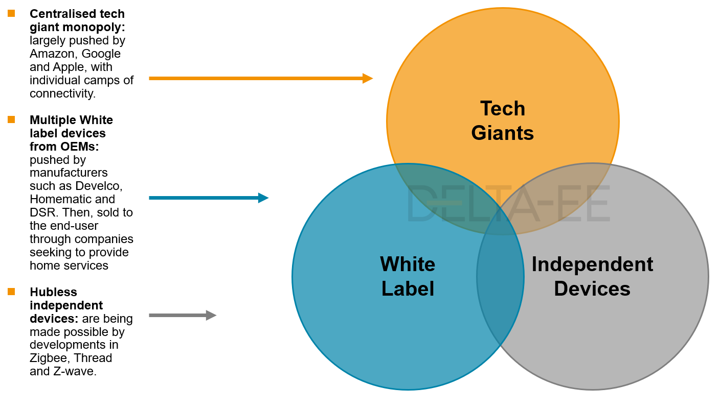 venn diagram showing tech giants, white label and independent devices overlapping