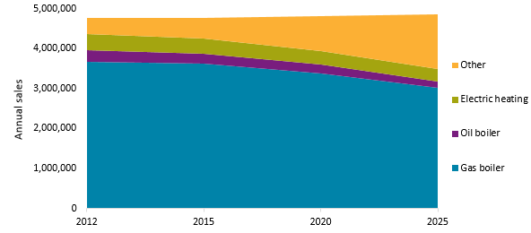 European Gas boiler sales to fall 22% by 2025 – but don't panic!