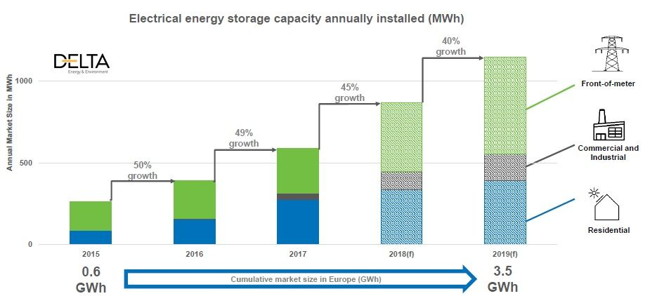 Germany reaches 100K home battery storage installations